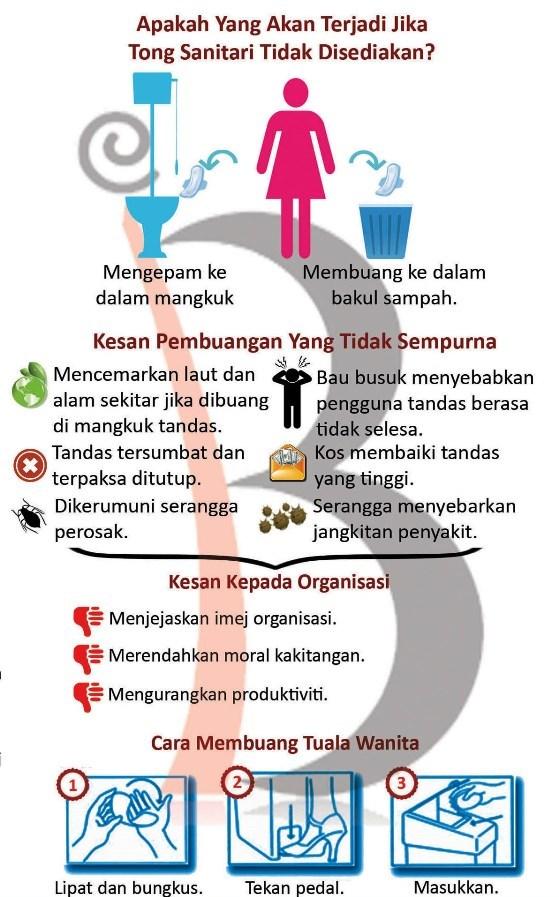 sanitary-bin-izrinabayu-bin